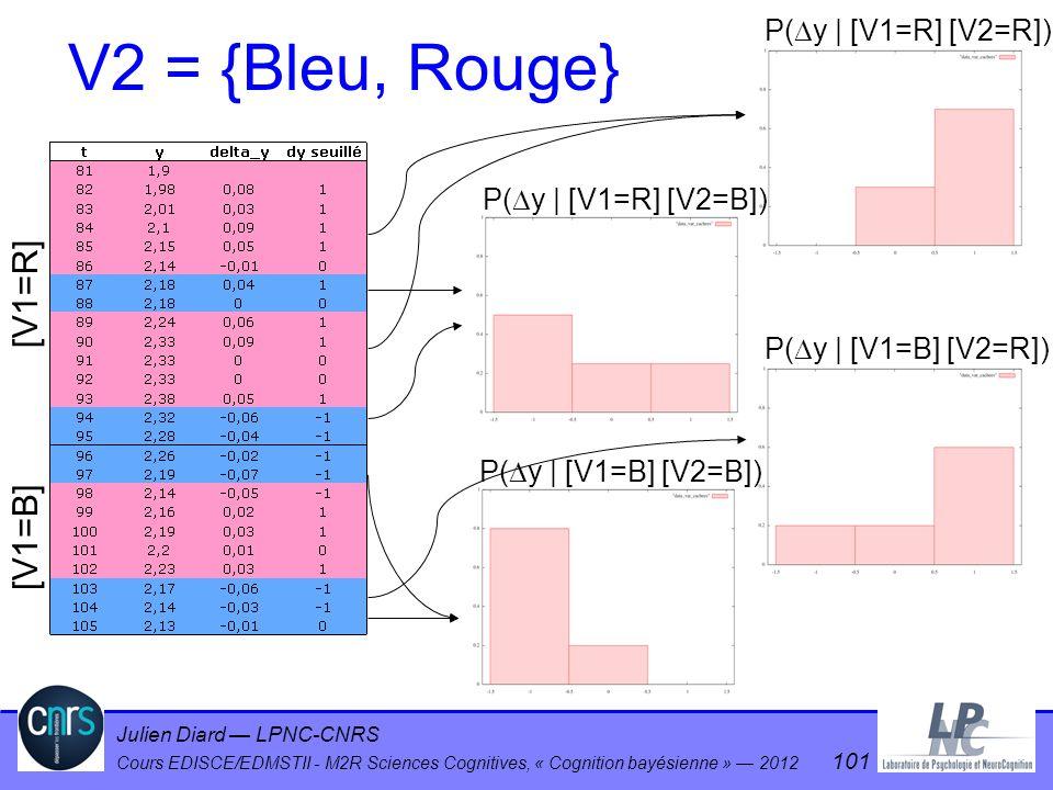 V2 = {Bleu, Rouge} [V1=R] [V1=B] P(y | [V1=R] [V2=R])